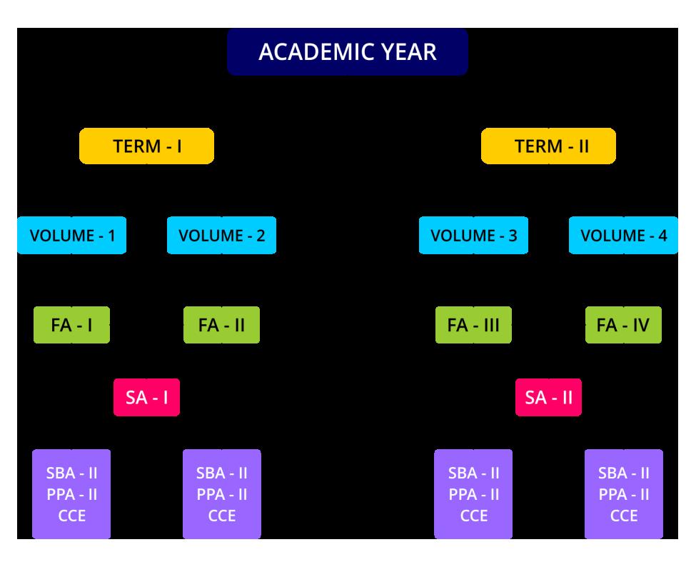 academic year